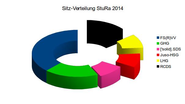 Zusammensetzung des ersten StuRa