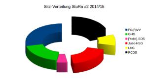 StuRa-Ergebnis